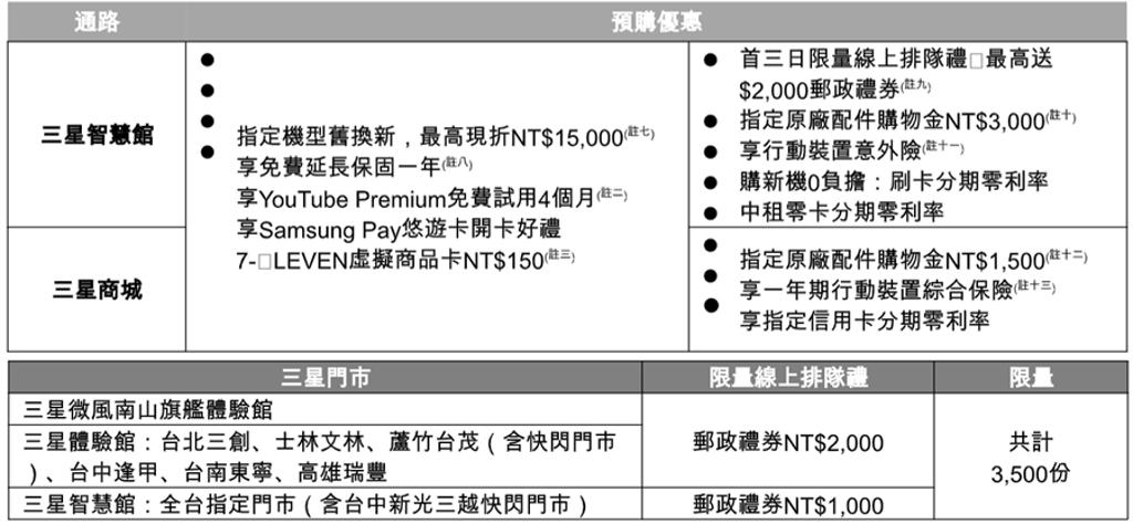 Galaxy Note20系列在三星通路預購禮(上)與限量排隊禮。(黃慧雯攝)