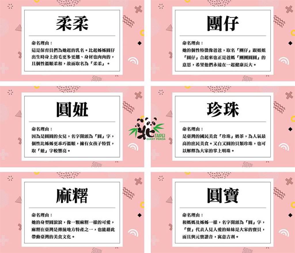 第二階段「好名票選」活動今日開跑(圖/臺北市立動物園提供)