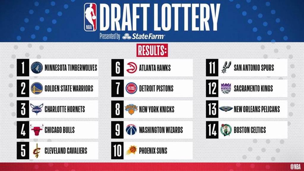 今年NBA樂透抽籤最後結果出爐了。(取自NBA官推)