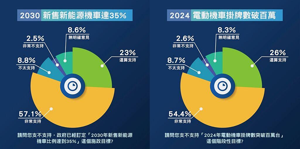 SMAT民調顯示民眾對「2030 年新能源機車占新售車比率 35%」、「2024年電動機車掛牌數破百萬」目標的支持度。(SMAT提供/黃慧雯台北傳真)