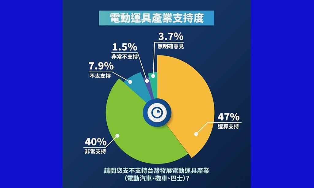 SMAT民調顯示高達87.0%的民眾支持台灣發展電動運具產業。(SMAT提供/黃慧雯台北傳真)