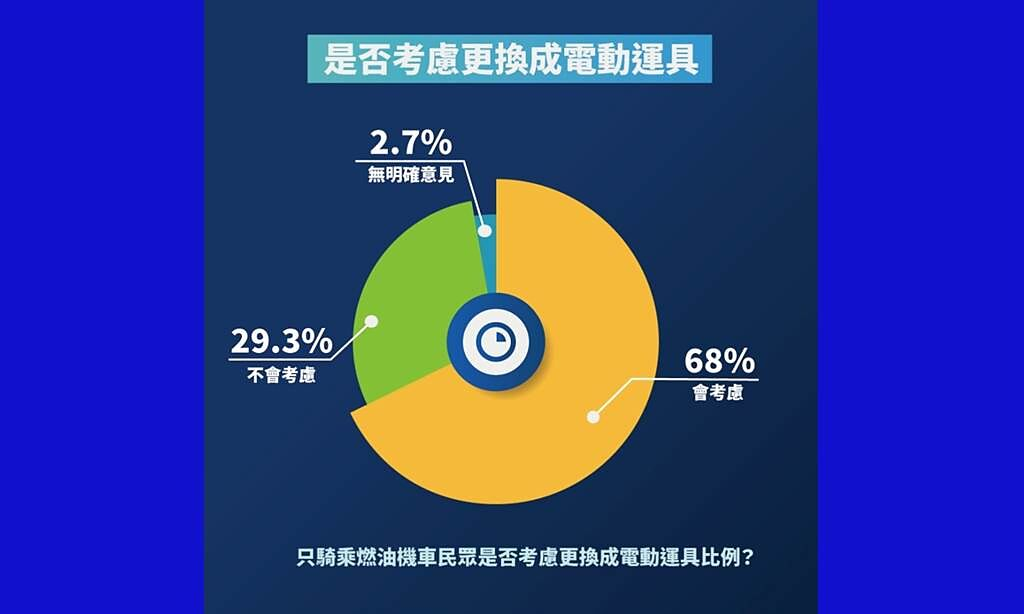 SMAT民調顯示將近七成(68.0%)的民眾,未來在汰換交通工具時,會考慮更換成電動機車。(SMAT提供/黃慧雯台北傳真)