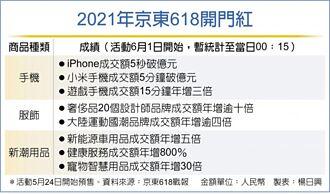 618購物節 iPhone秒賣破億人民幣