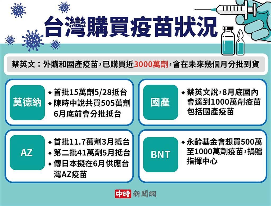 台灣疫苗取得狀況。(中時新聞網製表)