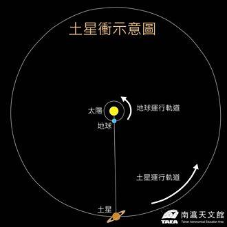 「土星衝」來了!南瀛天文館8月2日線上直播追星