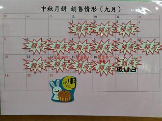 隱藏版「鐵窗月餅」5天賣逾7萬顆 彰化監獄:明年請早