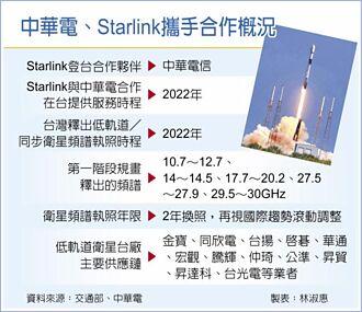 明年登台 攜手中華電 Starlink來了