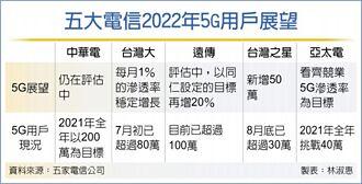電信業談5G:用戶將穩定成長